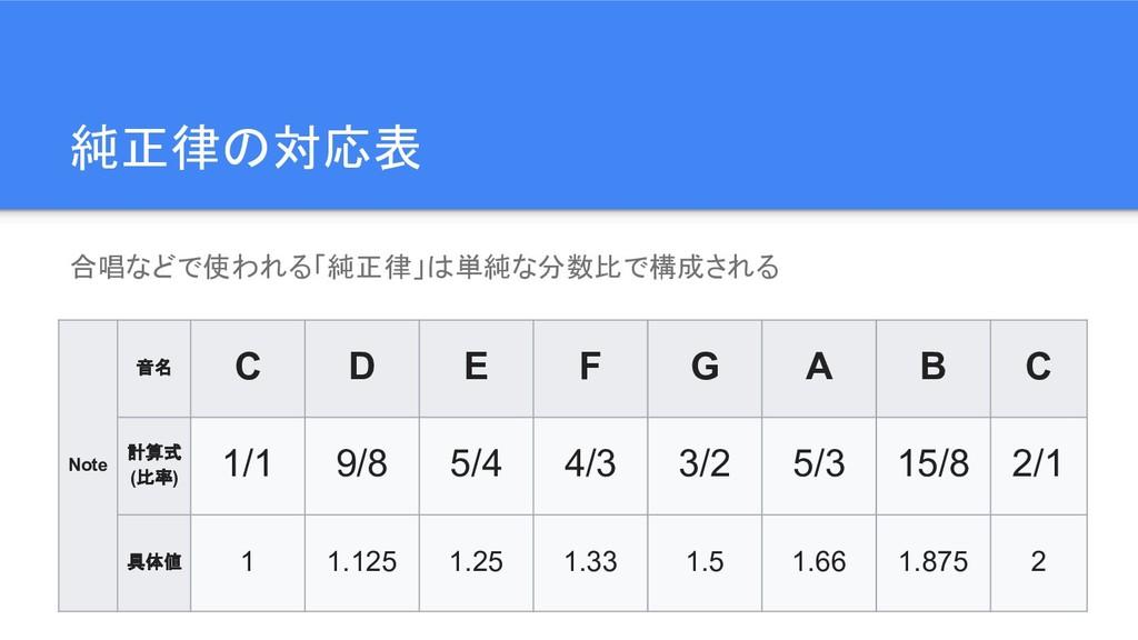 純正律の対応表 合唱などで使われる「純正律」は単純な分数比で構成される Note 音名 C D...