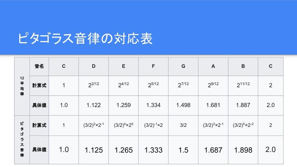 ピタゴラス音律の対応表 12 平 均 律 音名 C D E F G A B C 計算式 1 2...