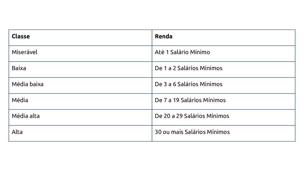 Classe Renda Miserável Até 1 Salário Mínimo Bai...