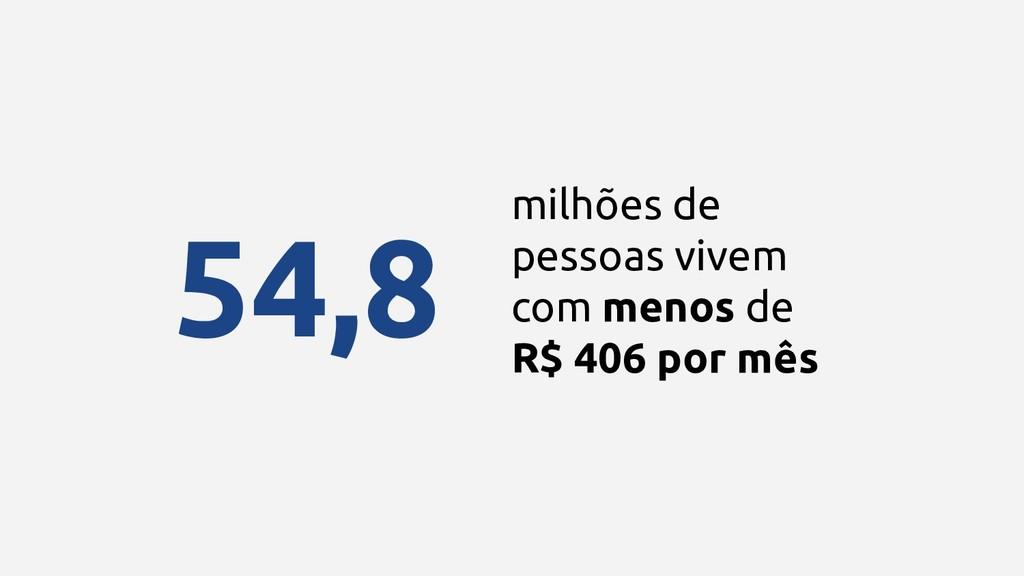 milhões de pessoas vivem com menos de R$ 406 po...