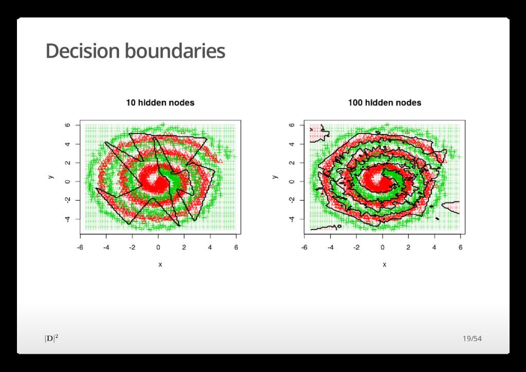 Decision boundaries 19/54