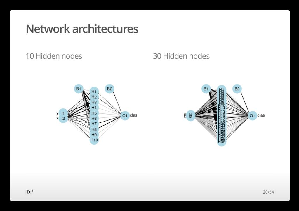 Network architectures 10 Hidden nodes 30 Hidden...