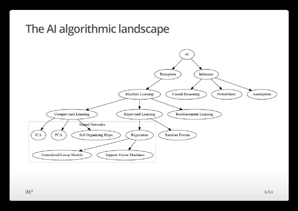 The AI algorithmic landscape 6/54