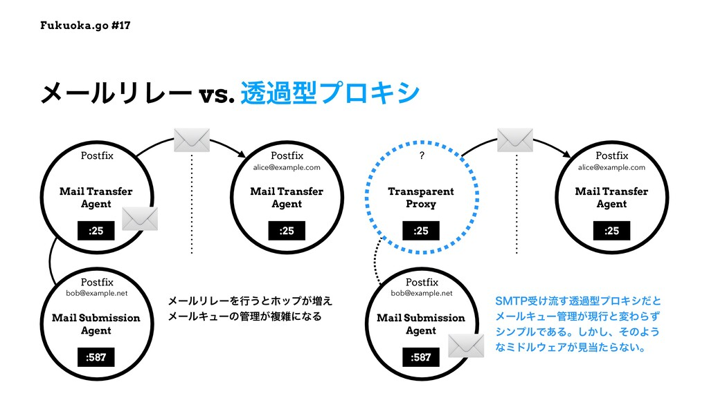 Fukuoka.go #17 ϝʔϧϦϨʔ vs. ಁաܕϓϩΩγ Mail Transfer...