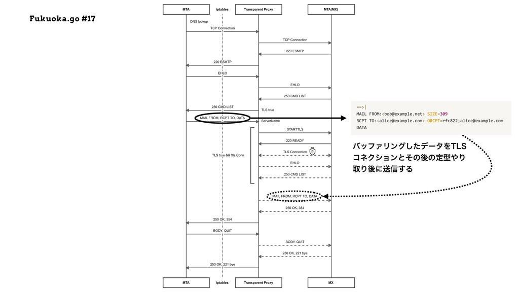 Fukuoka.go #17 όοϑΝϦϯάͨ͠σʔλΛ5-4 ίωΫγϣϯͱͦͷޙͷఆܕΓ...