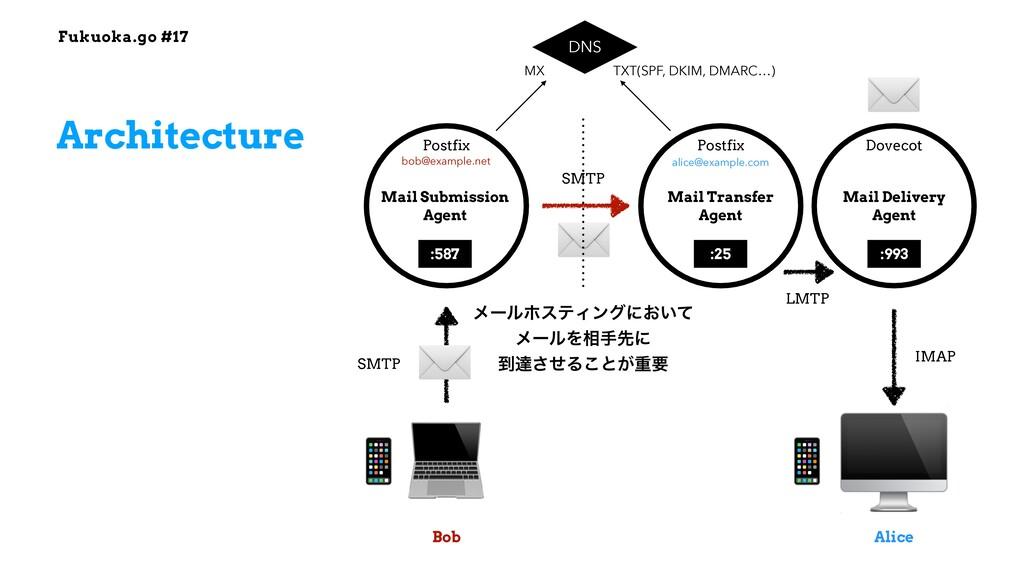 Fukuoka.go #17 ✉ Architecture 💻 🖥 Mail Submissi...