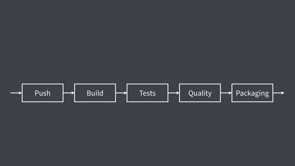 Packaging Quality Tests Build Push
