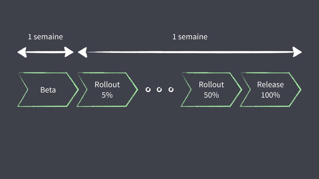 Beta Rollout 5% Rollout 50% Release 100% 1 sema...