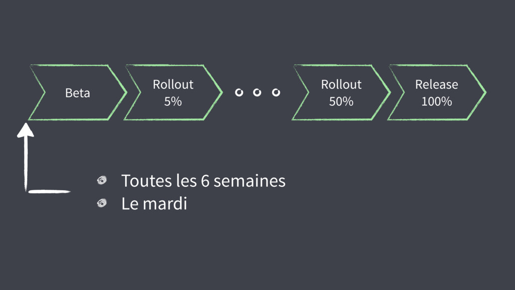 Beta Rollout 5% Rollout 50% Release 100% Toutes...
