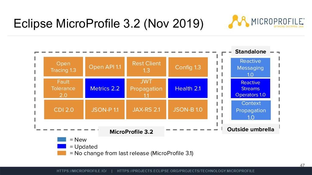 Eclipse MicroProfile 3.2 (Nov 2019) 47 MicroPro...