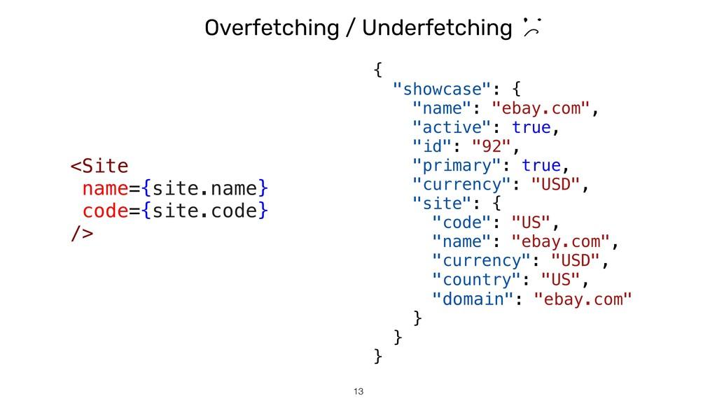 """Overfetching / Underfetching !13 { """"showcase"""": ..."""