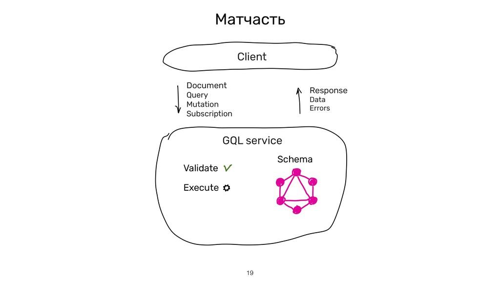 Матчасть !19 GQL service Client Document Query ...