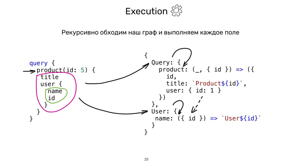 Execution !25 query { product(id: 5) { title us...