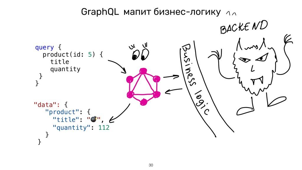 GraphQL мапит бизнес-логику !30 query { product...
