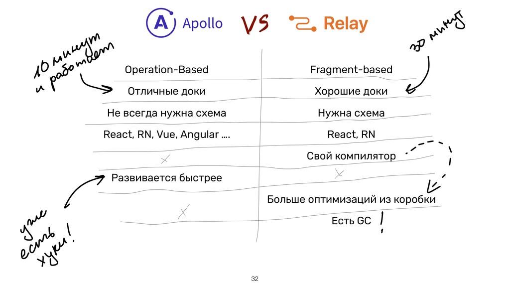 !32 Operation-Based Fragment-based Отличные док...