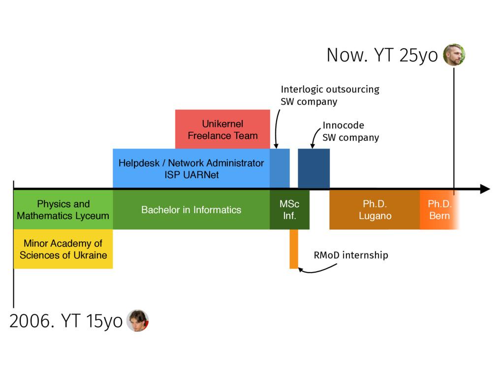 Now. YT 25yo 2006. YT 15yo Unikernel Freelance ...