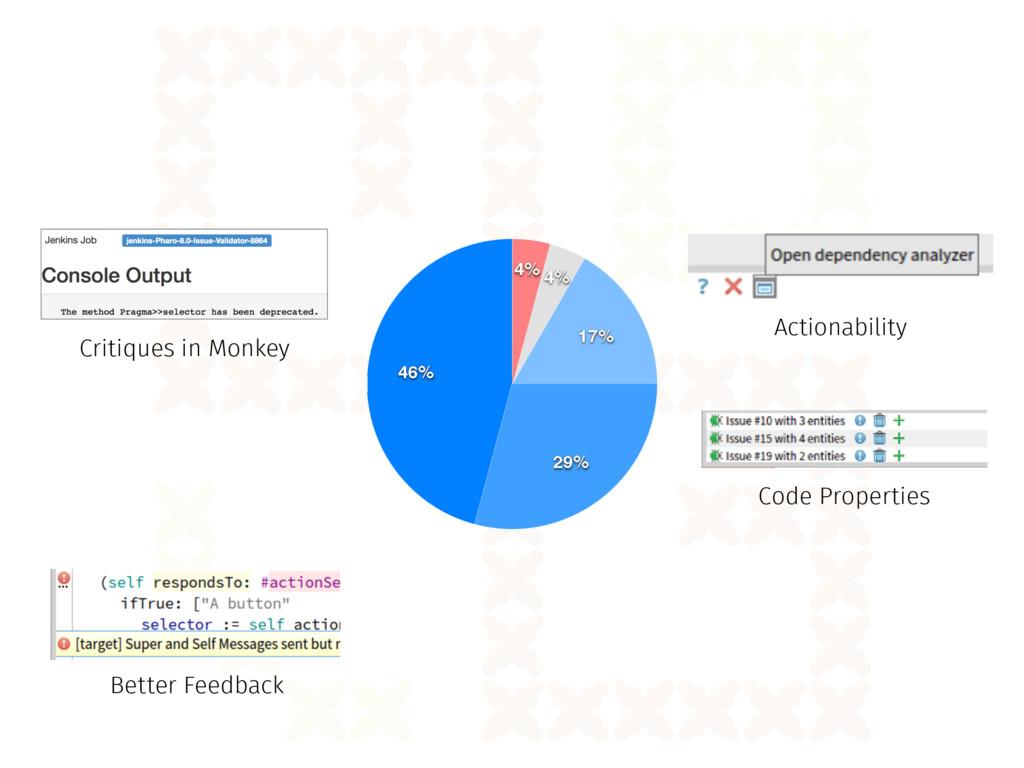 46% 29% 17% 4% 4% Code Properties Actionability...