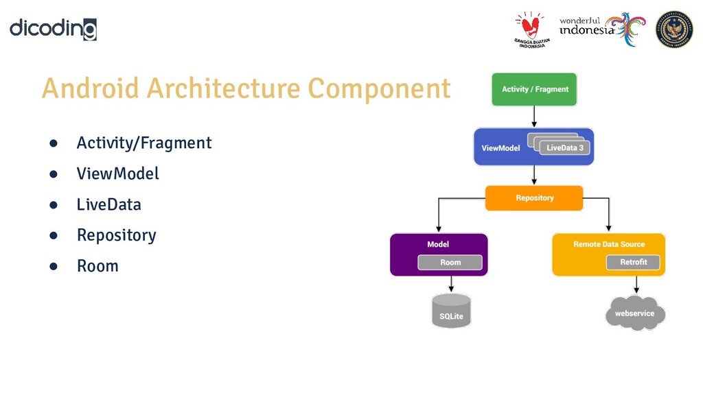 Android Architecture Component ● Activity/Fragm...