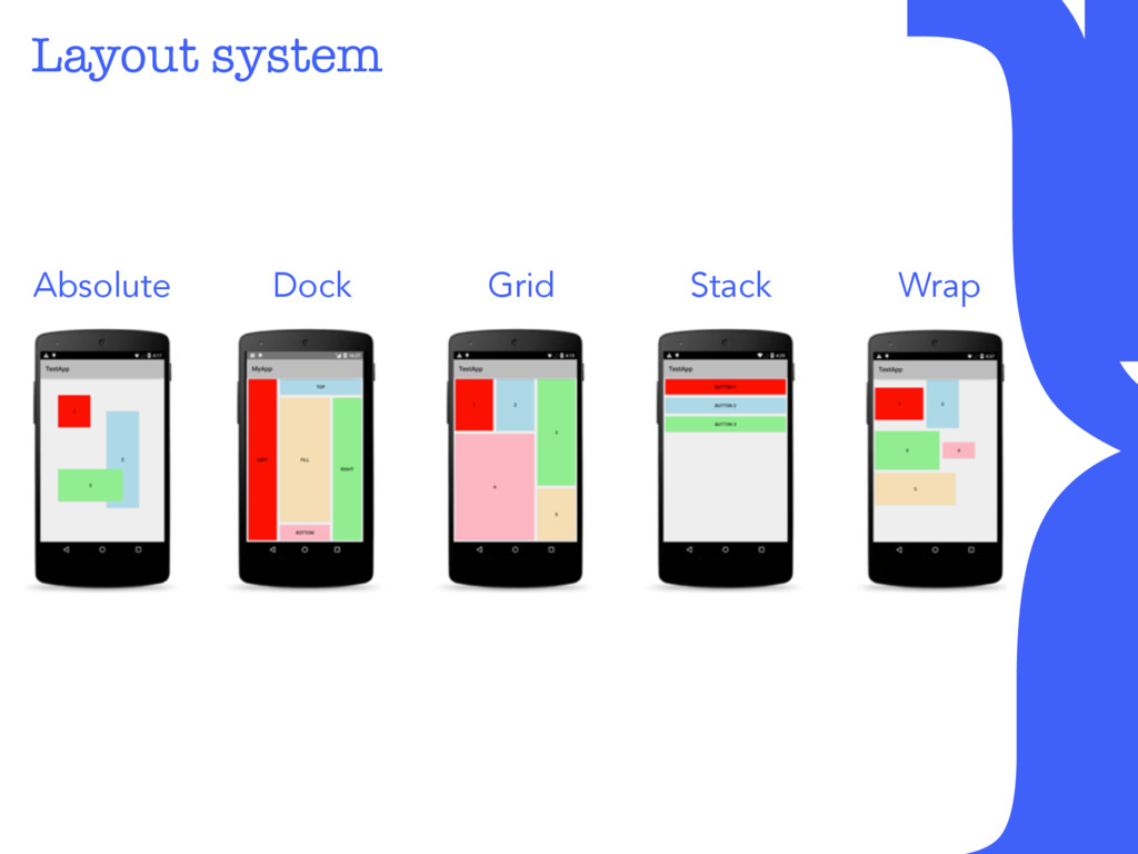 Layout system } Absolute Dock Grid Stack Wrap