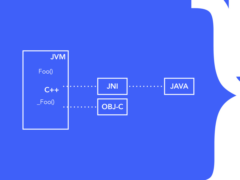 JVM } Foo() _Foo() C++ JNI JAVA OBJ-C