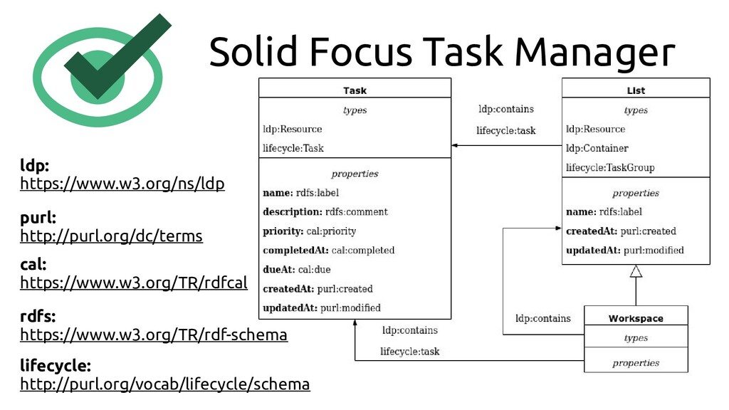 Solid Focus Task Manager ldp: https://www.w3.or...
