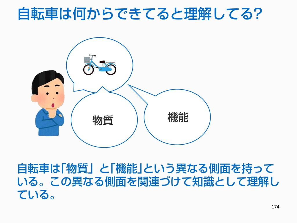 174 物質 機能 自転車は「物質」と「機能」という異なる側面を持って いる。この異なる側面を...