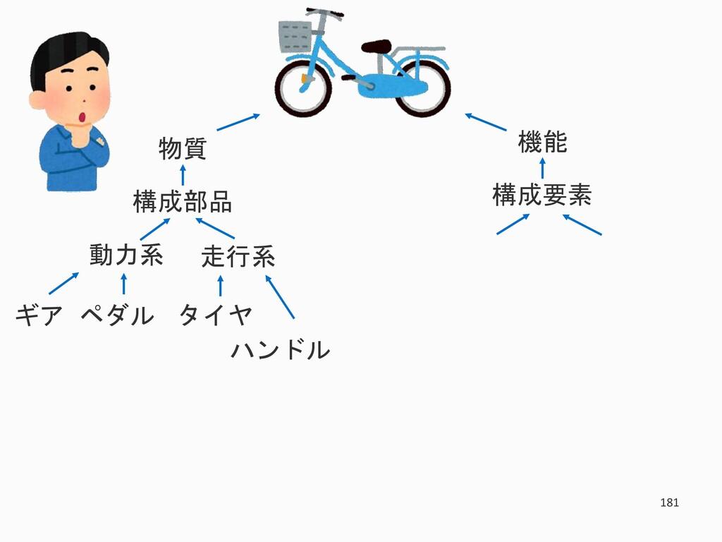 181 物質 構成部品 走行系 動力系 タイヤ ハンドル ギア ペダル 機能 構成要素