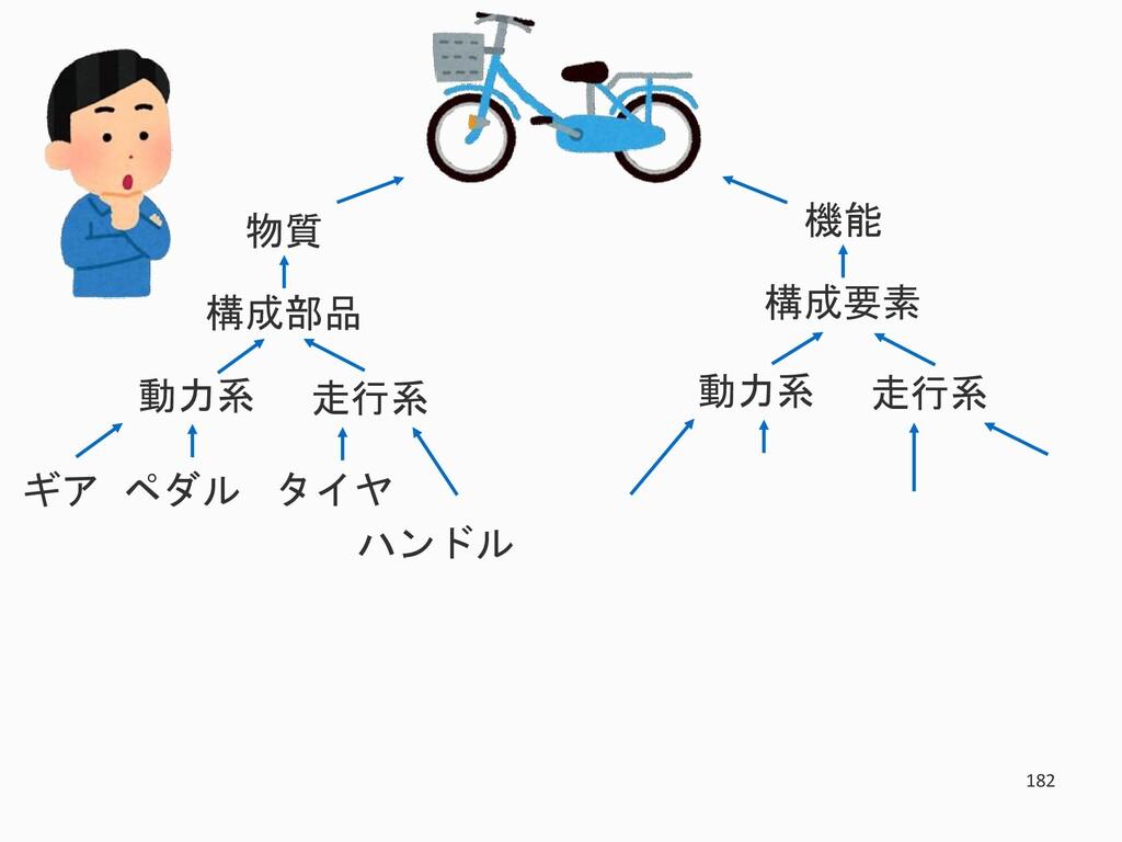 182 物質 構成部品 走行系 動力系 タイヤ ハンドル ギア ペダル 機能 構成要素 走行系...