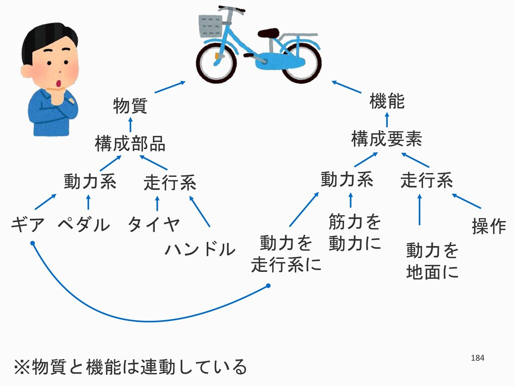 184 物質 構成部品 走行系 動力系 タイヤ ハンドル ギア ペダル 機能 構成要素 走行系...