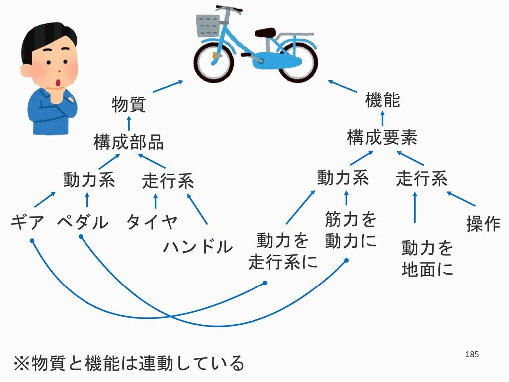 185 物質 構成部品 走行系 動力系 タイヤ ハンドル ギア ペダル 機能 構成要素 走行系...