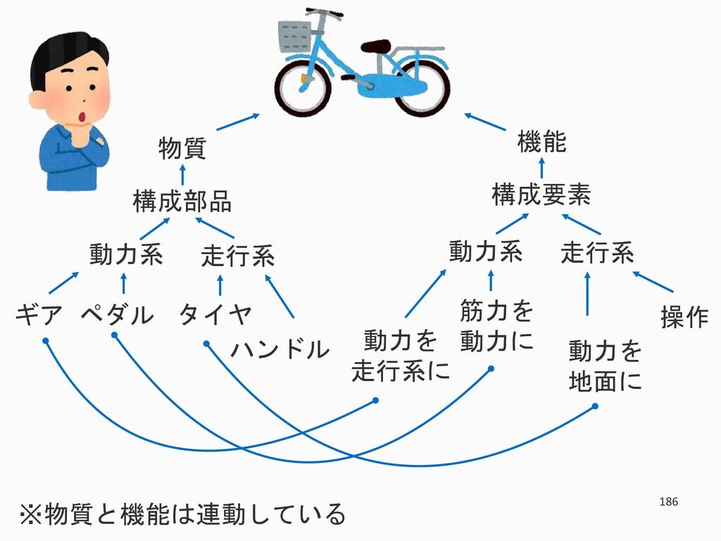 186 物質 構成部品 走行系 動力系 タイヤ ハンドル ギア ペダル 機能 構成要素 走行系...
