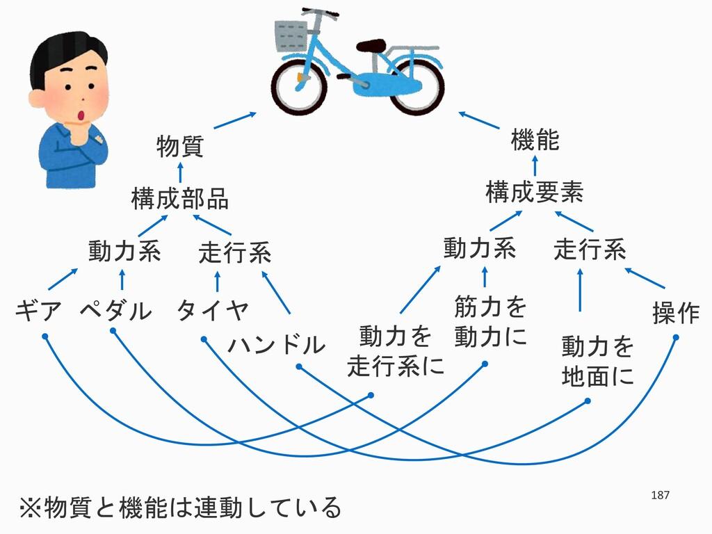 187 物質 構成部品 走行系 動力系 タイヤ ハンドル ギア ペダル 機能 構成要素 走行系...