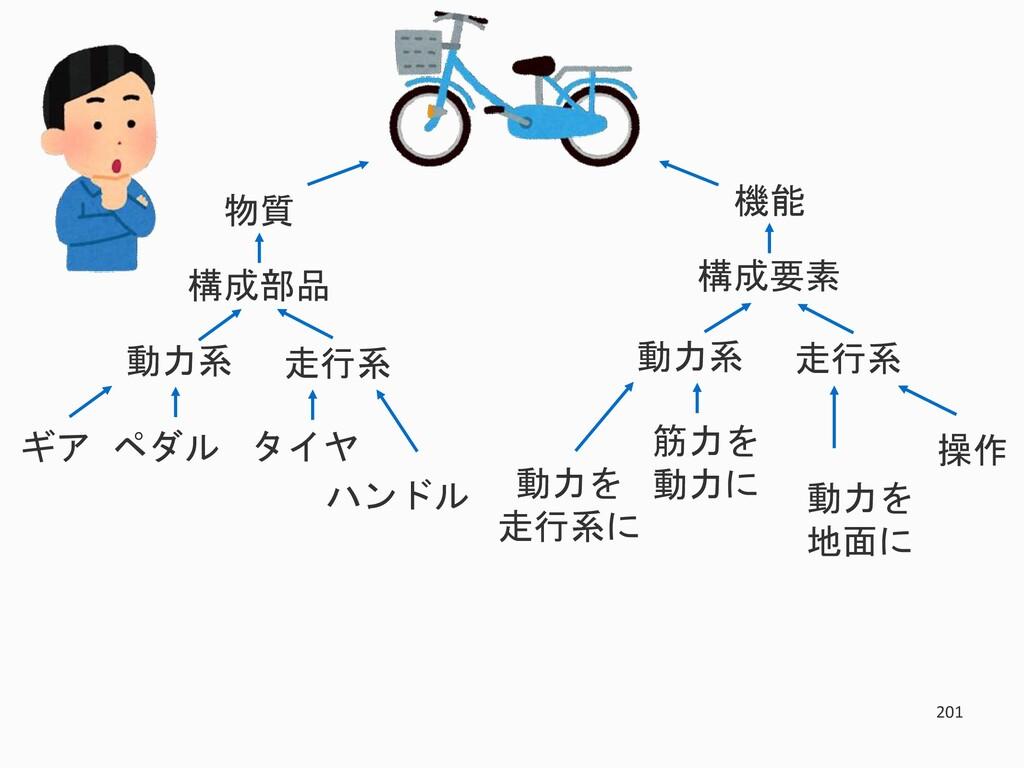 201 物質 構成部品 走行系 動力系 タイヤ ハンドル ギア ペダル 機能 構成要素 走行系...
