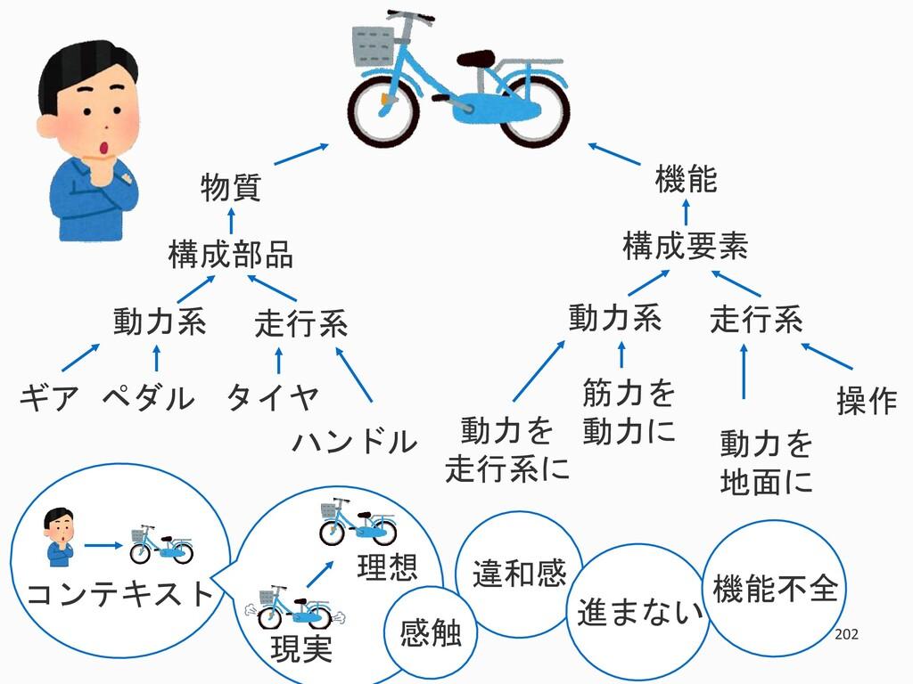202 物質 構成部品 走行系 動力系 タイヤ ハンドル ギア ペダル 機能 構成要素 走行系...