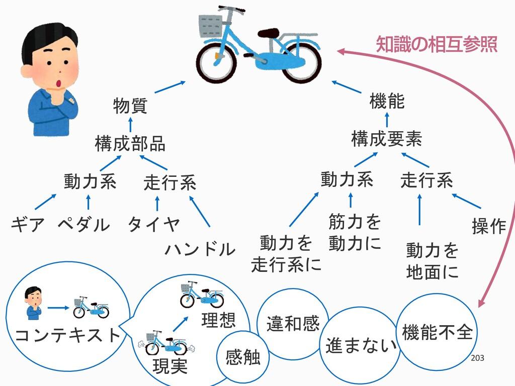 203 物質 構成部品 走行系 動力系 タイヤ ハンドル ギア ペダル 機能 構成要素 走行系...