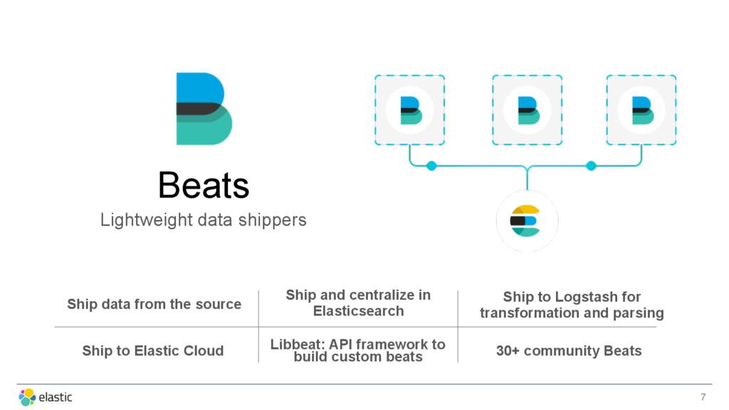 7 Beats Lightweight data shippers Ship data fro...