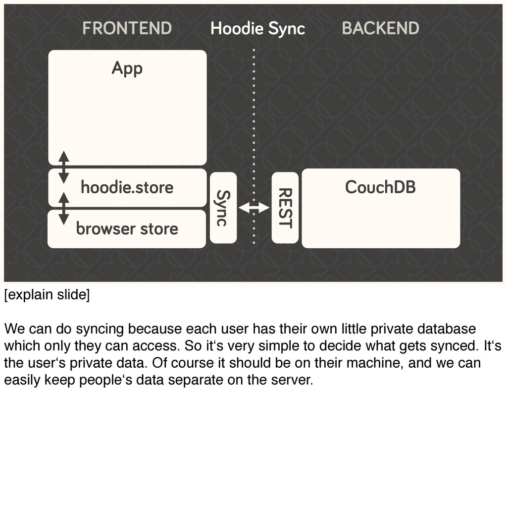 FRONTEND App hoodie.store Sync CouchDB REST BAC...