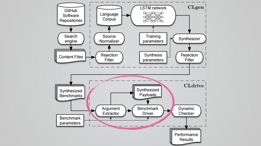 CLgen CLdrive Language Corpus GitHub Software R...