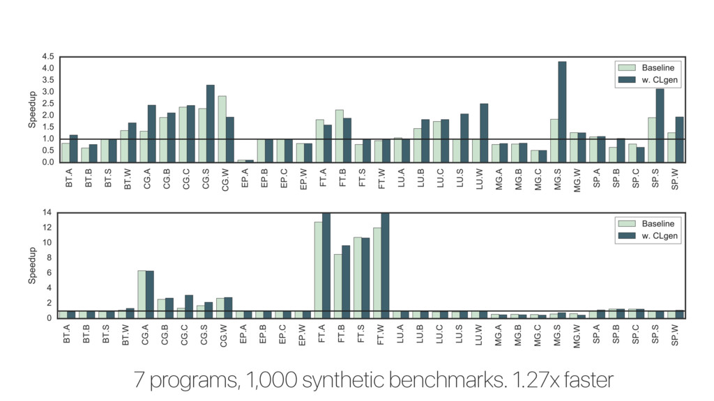 7 programs, 1,000 synthetic benchmarks. 1.27x f...
