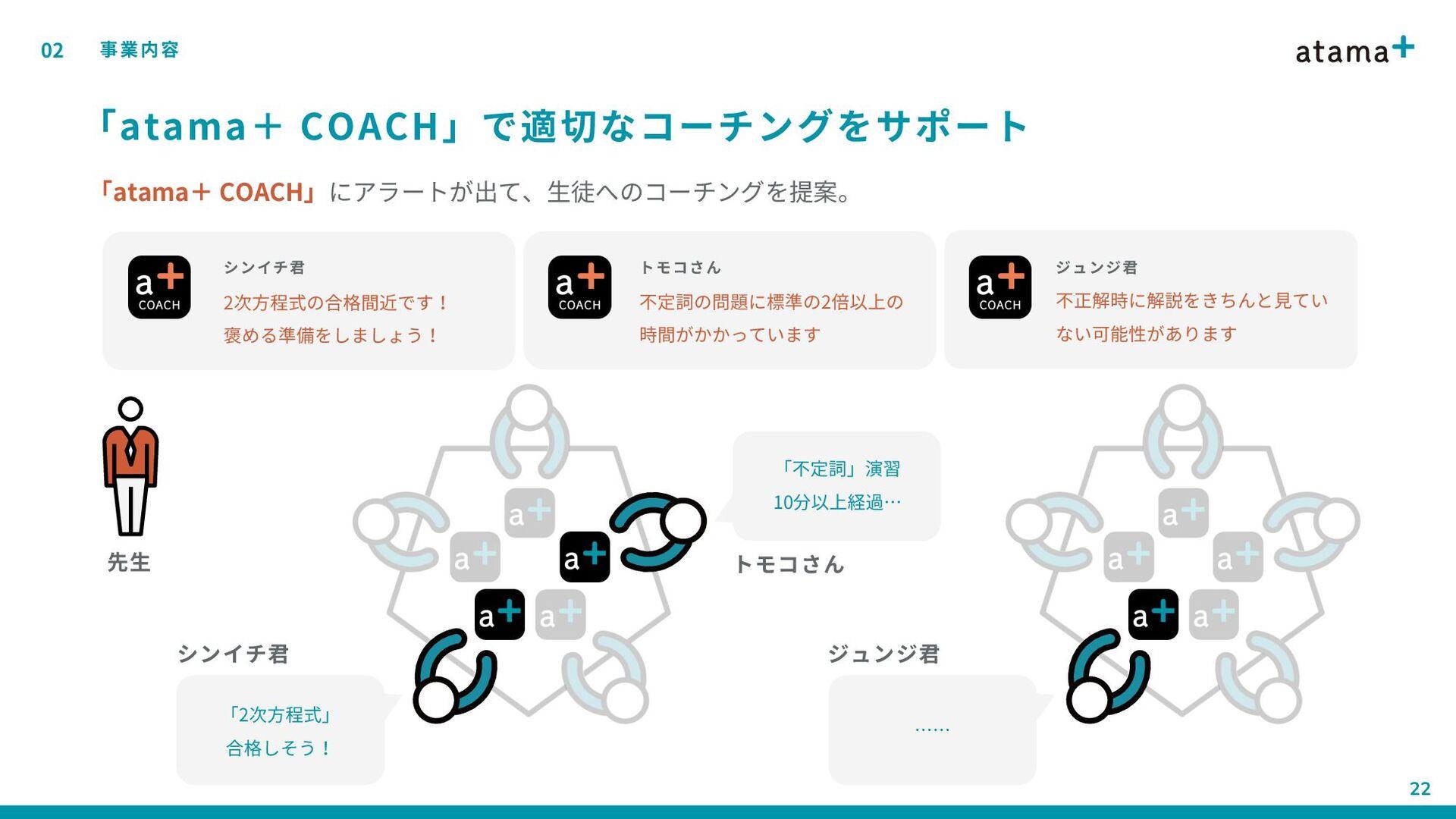「atama+ COACH」で適切なコーチングをサポート 02 事業内容 21 不正解時に解説...