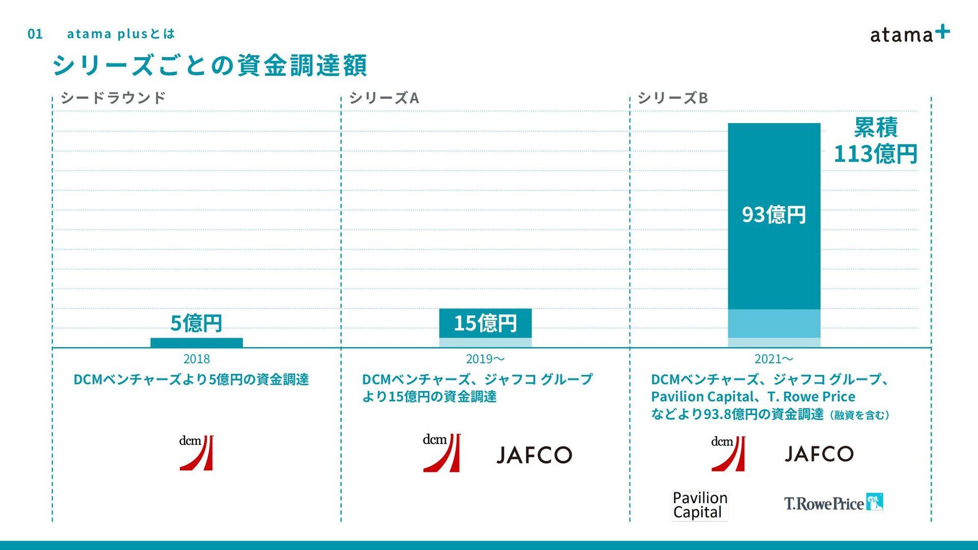 01 5 沿革 atama plusとは 4月 1月 2019年 創業 6月 オフィス移転 1...