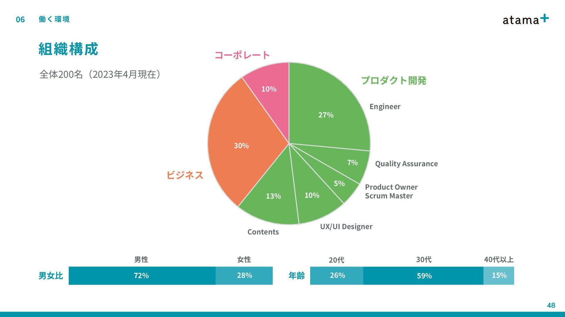 atama+ culture code 03 大切にしていること atama+ culture...