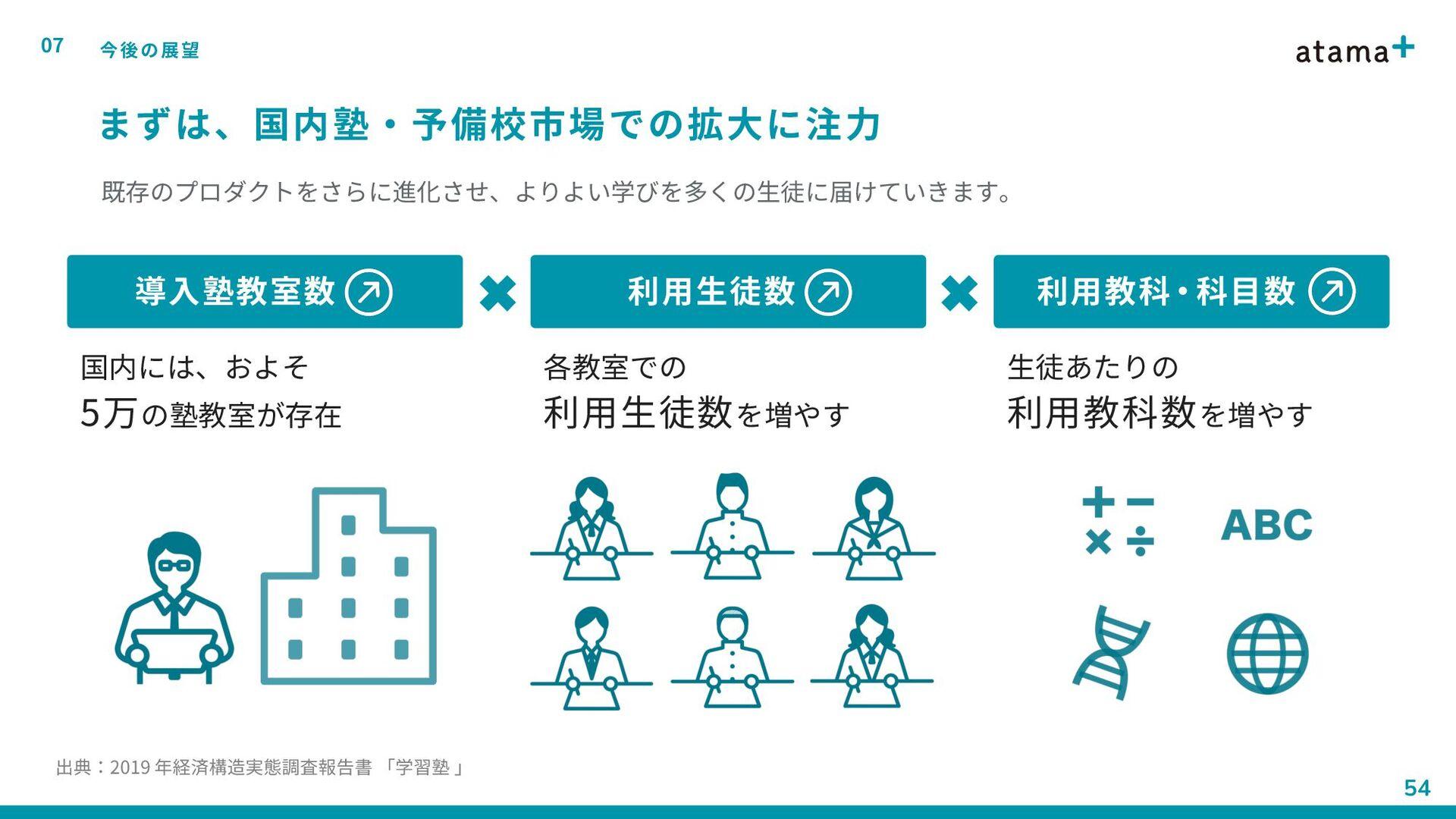 待遇・制度 04 働く環境 47 社内制度もアジャイルに改善しています 交通費支給 自転車通勤...