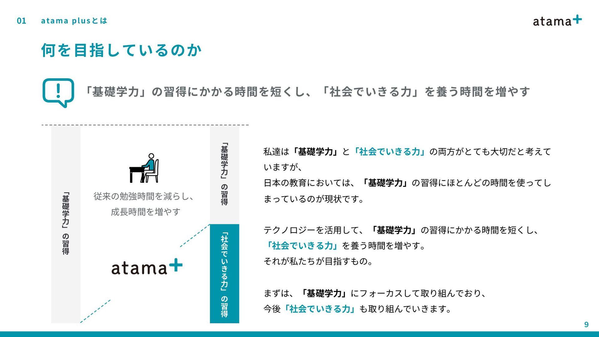「 社 会 で い き る 力 」 の 習 得 01 8 何を目指しているのか atama p...