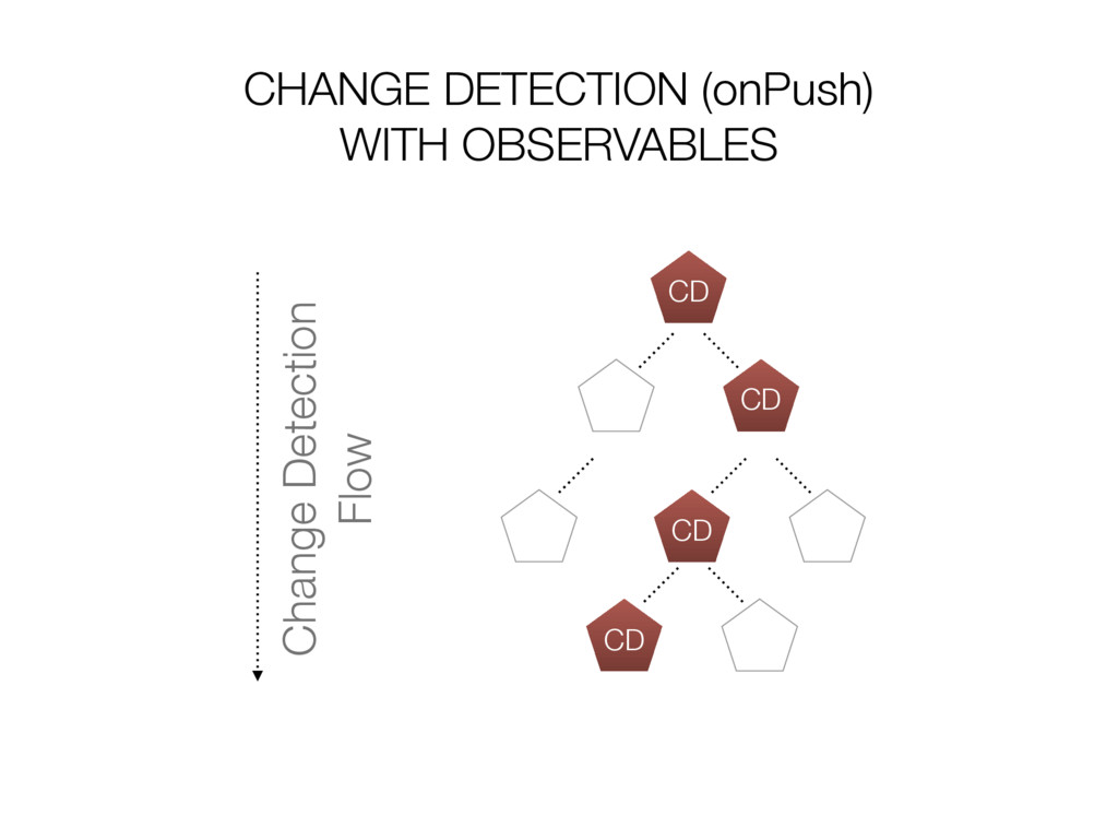 CHANGE DETECTION (onPush) WITH OBSERVABLES CD C...