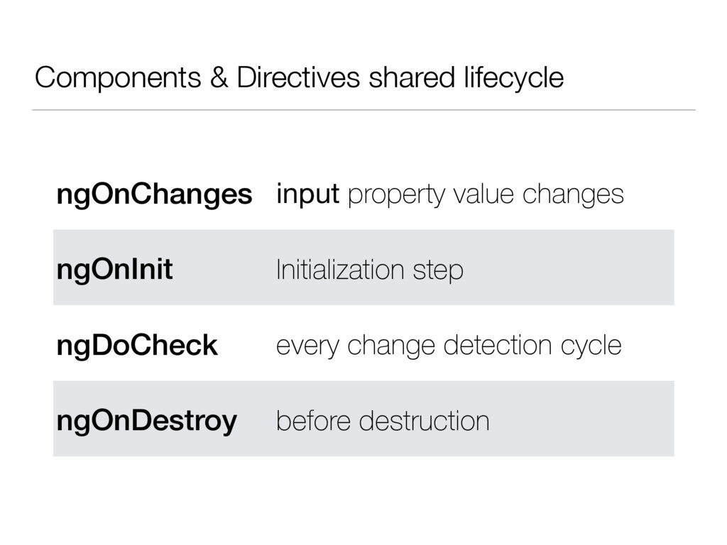 Components & Directives shared lifecycle ngOnCh...