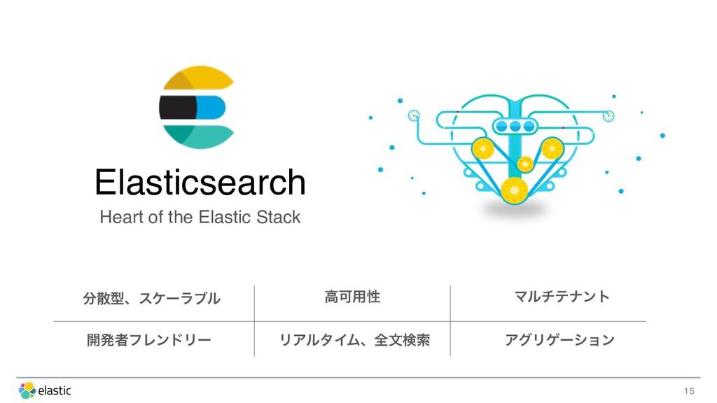 15 Elasticsearch Heart of the Elastic Stack ܕ...