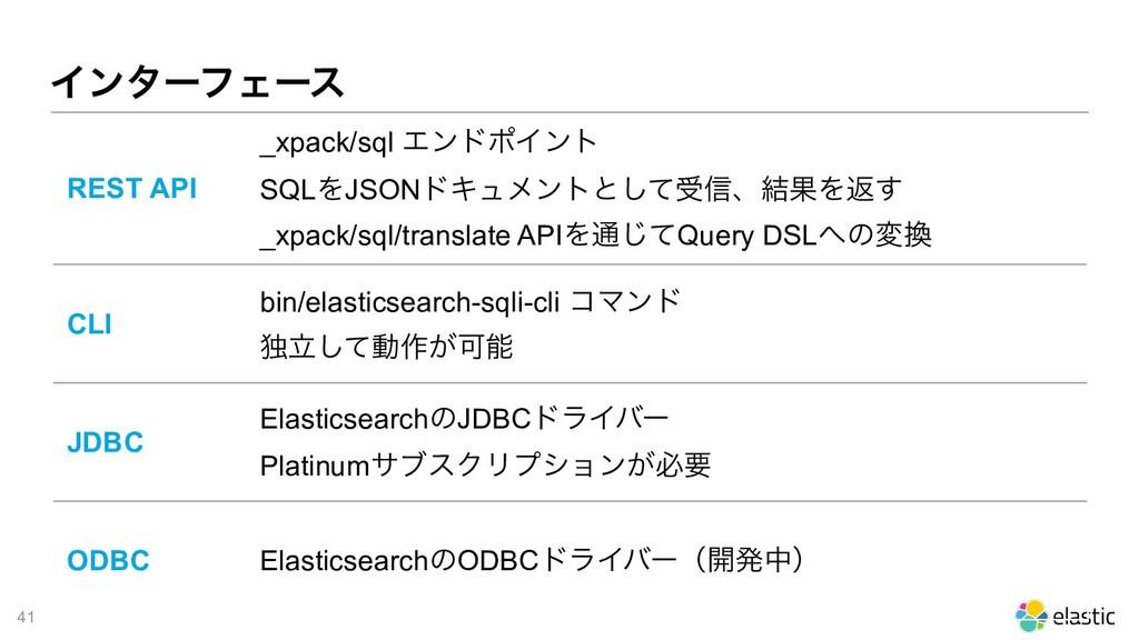 !41 ΠϯλʔϑΣʔε REST API _xpack/sql ΤϯυϙΠϯτ SQLΛJS...