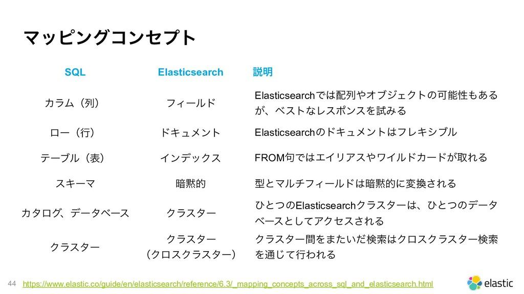 !44 Ϛοϐϯάίϯηϓτ SQL Elasticsearch આ໌ ΧϥϜʢྻʣ ϑΟʔϧ...