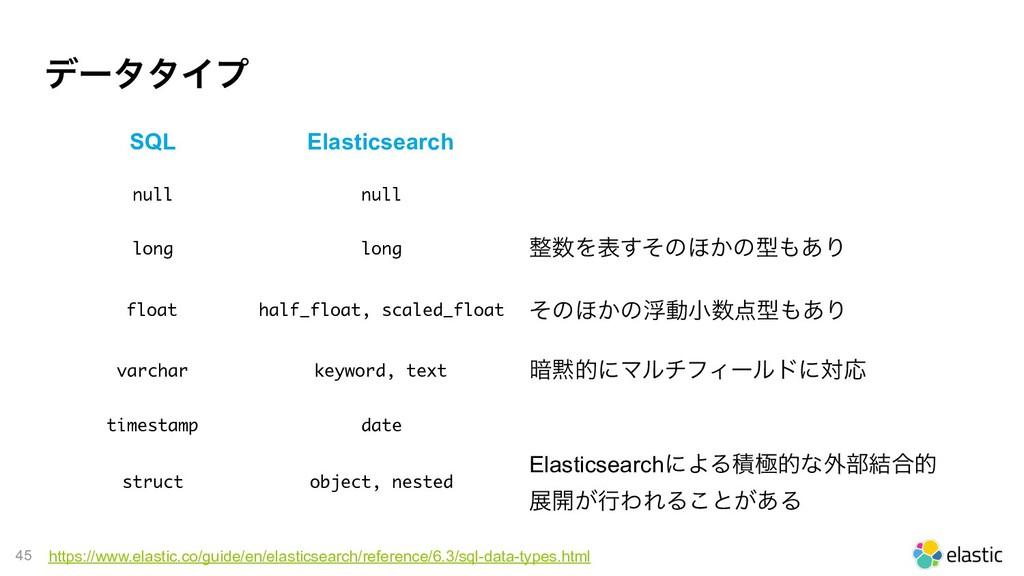 !45 σʔλλΠϓ SQL Elasticsearch null null long lon...